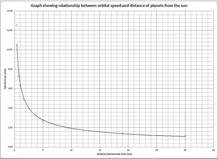 relationship between orbital velocity and radius