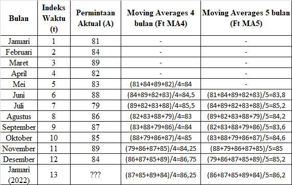 Tabel perhitungan moving average 4 bulan dan 5 bulan