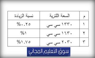 تعرف على الرسوم الجديدة لتجديد رخصة السيارة 3 سنوات الملاكي والأجرة جديدة ومستعملة , يسعدنا أن نستعرض معكم من خلال موقع سوق التعليم المجاني خطوات تجديد رخصة السيارة 2018 ورسوم تجديد رخصة السيارة 3 سنوات ملاكي ونقل, تكلفة ترخيص سيارة 1600 في مصر 2018 لأول مرة, رسوم تراخيص السيارات الجديدة والمستعملة طبقا للقانون الجديد, رسوم رخصة السيارة 3 سنوات لأول مرة, تقدير سعر السيارات المحلية والمستوردة,الرسوم الجديدة لتجديد رخصة السيارة الخاصة (الملاكي), الرسوم الجديدة لتجديد رخصة سيارات النقل,الرسوم الجديدة لتجديد رخصة السيارات المستعملة, رسوم الرخصة المهنية, رسوم استخراج رخصة تعليم قيادة, الرسوم الجديدة لرخصة قيادة الدراجات النارية, رسوم الرخصة المؤقتة للتعليم, رسوم بدل فائد من رخصة القيادة في مصر, الرسوم الجديدة لتجديد رخصة السيارة,رسوم تجديد رخصة السيارة 3 سنوات,رسوم تراخيص السيارات الجديدة والمستعملة طبقا للقانون الجديد,تكاليف تجديد رخصة السيارة 3 سنوات 2018,تكلفة ترخيص سيارة 1600 فى مصر 2018,مصاريف تجديد رخصة السيارة 2018,الرسوم الجديده للمرور,خطوات تجديد رخصة السيارة 2018,رسوم ترخيص السيارات 2017 في مصر