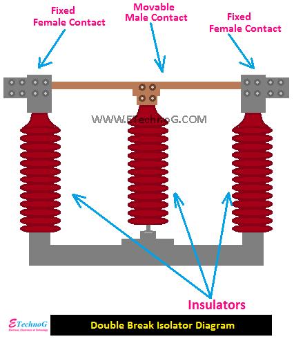 Double Break Isolator Diagram, Diagram of Isolator