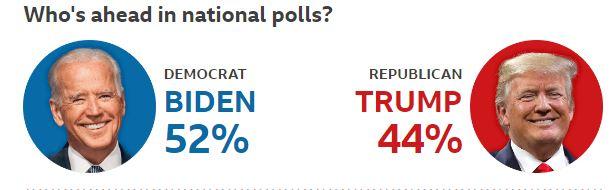 الانتخابات الامريكية 2020 ,نتائج الانتخابات الامريكية 2020 واخر اخبار الانتخبات الامريكية 2020, استطلاعات الانتخابات الامريكية,أخبار الانتخابات الامريكية اليوم,آخر أخبار الانتخابات الأمريكية,نتائج الانتخابات الأمريكية 2020,توقعات الانتخابات الأمريكية