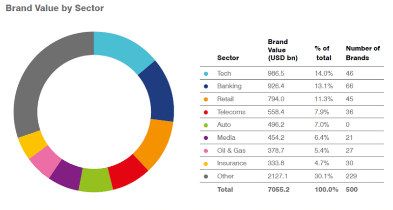 The technology sector has the most brand value