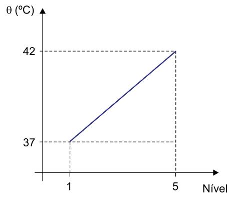 A relação entre as temperaturas de um paciente febril (θ) e o nível de febre, segundo a classificação desse médico, segue um padrão linear e está representada no gráfico.