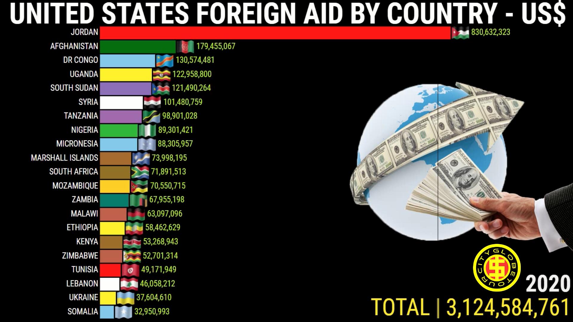 Ajuda Financeira dos EUA | US$