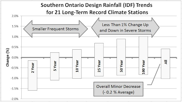 Ontario Extreme Rainfall Trends IDF Curves Climate Adaptation