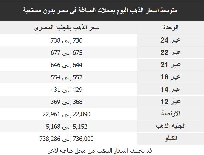 اسعار الذهب اليوم فى مصر Gold الثلاثاء 8 يناير 2019