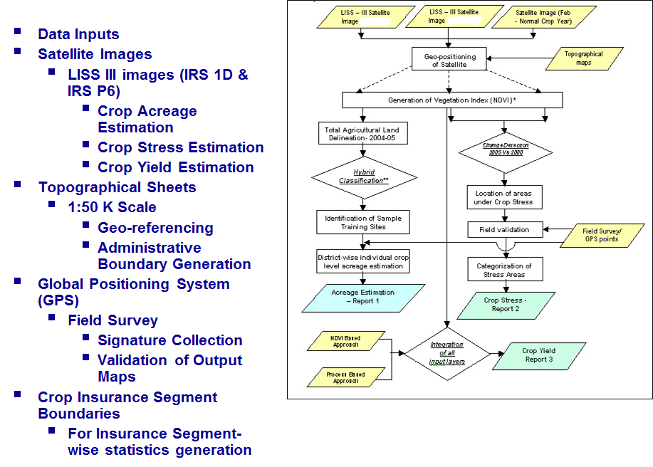 Remote Sensing Agriculture Flow Chart And Broad Methodology Remote