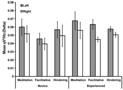 図:瞑想熟達度とバイノウラルビート