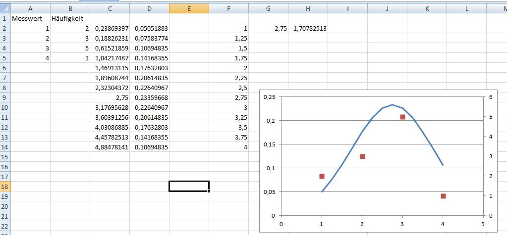 Excel Glockenkurve