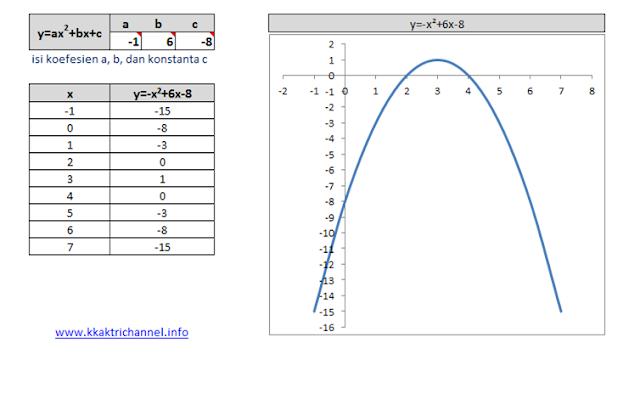 Diketahui fungsi y = x2 – 4x + 3 dan Gambar sketsa grafik fungsi berikut y = -(x-3)2 + 1