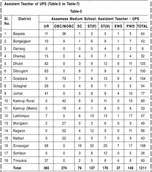 UP-Assamese