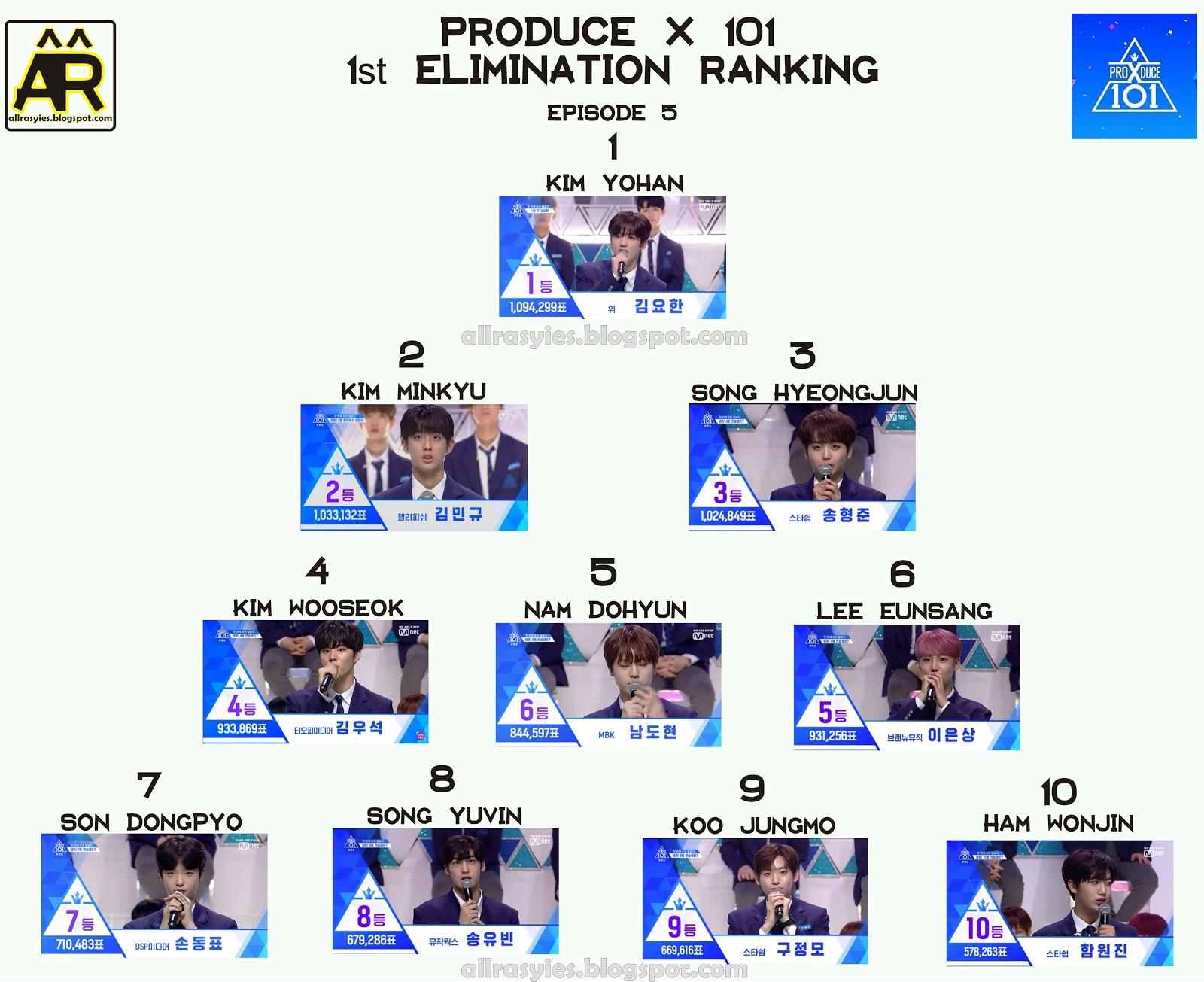 Produce X 101 Ranking All Episode | AllRasyies