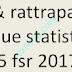 contrôles final & rattrapage + correction physique statistique I smp5 fsr 2017/18