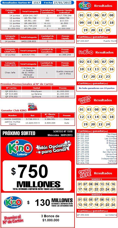 Resultados Kino Sorteo 1517 Fecha 27/01/2013