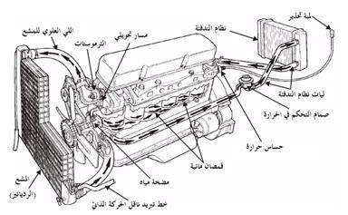 نظام تبريد محرك السيارة