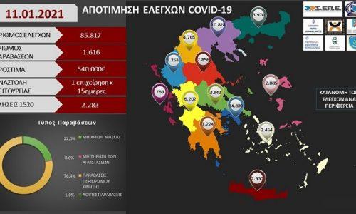 Στους 3.253 ανέρχονται οι έλεγχοι που έχουν πραγματοποιηθεί στην Περιφέρεια Ηπείρου σύμφωνα με τα συγκεντρωτικά στοιχεία της Εθνικής Αρχής Διαφάνειας.