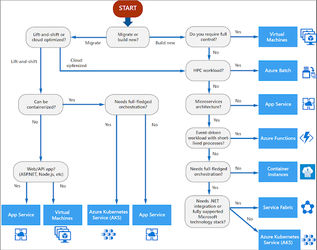Microsoft Azure hosting options decision tree