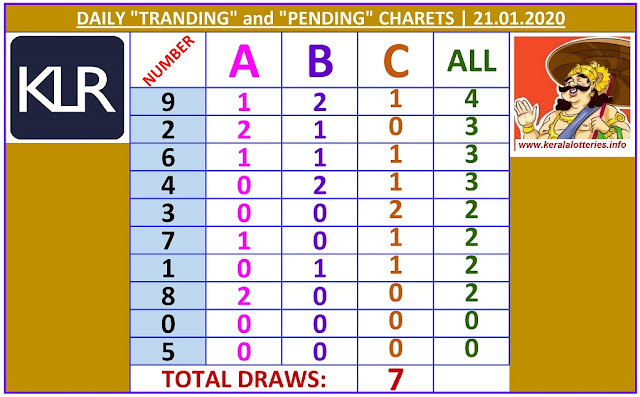 Kerala Lottery Winning Number Daily Tranding and Pending  Charts of 7 days on  21.01.2020