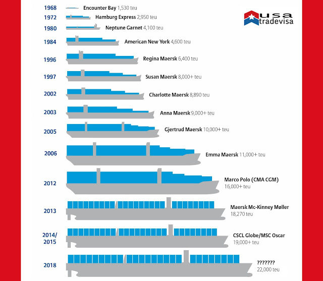 CONTAINER SHIP TYPES