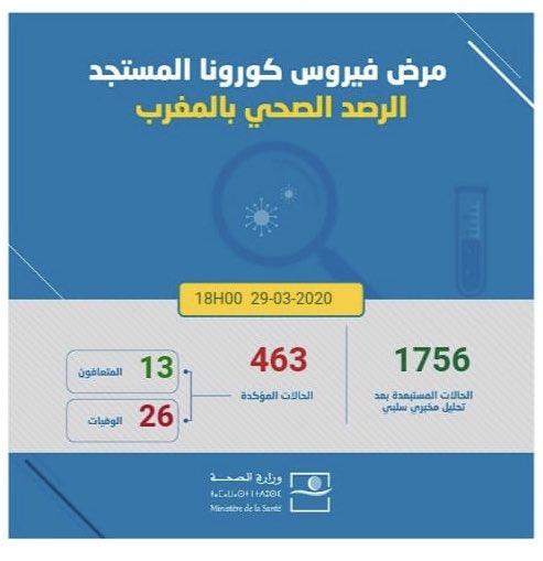 المغرب .. يسجل 463 حالة إصابة بفيروس كورونا