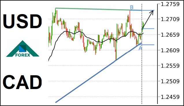تحليل زوج USD/CAD صاعد على المدى القصير