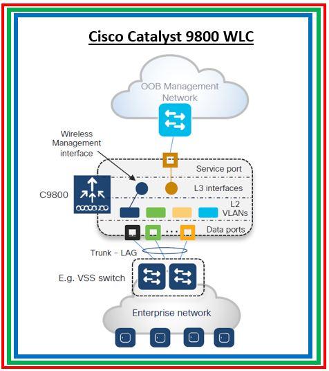 Important Design Consideration when taking Cisco Catalyst 9800