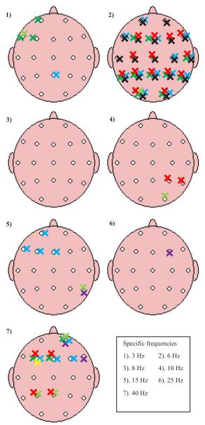 図:バイノウラルビート周波数と脳の位置