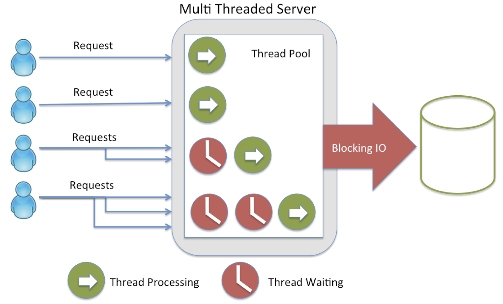 Why we use Threads in Java?