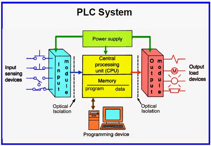 block diagram of 5v regulated power supply block diagram of plc plc(programmable logic controller) - instrumentation and ...