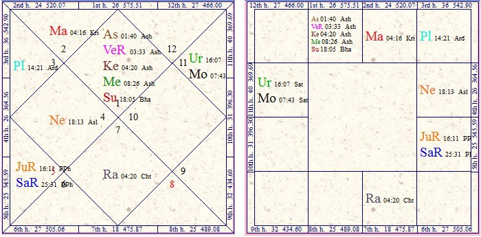 Neech grah in astrology what does conjunction