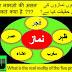 Paancho Namazo Ki Asal Haqeeqat | Sabse Pahele Konsi Namaz Kisne Ada Ki | Islamic Wonders