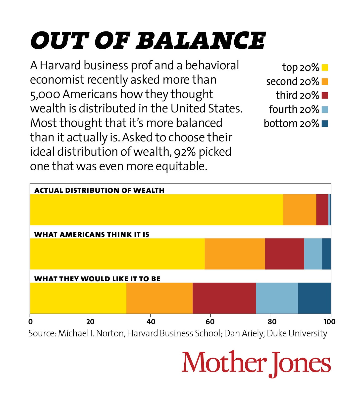 Economic Perspectives It S The Inequality Stupid