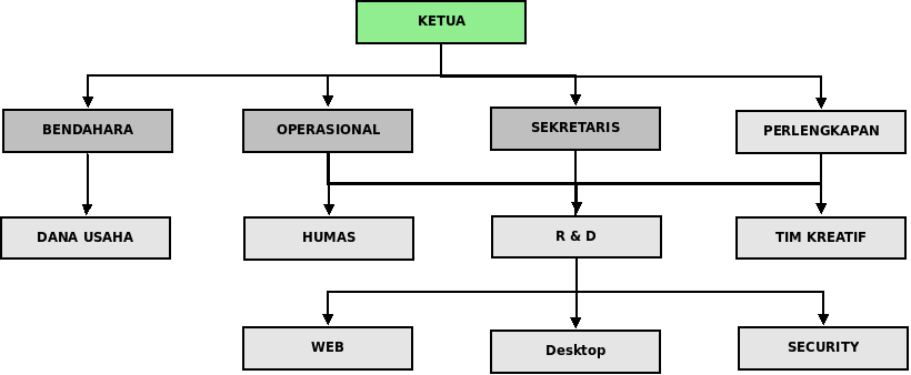 rudygundar: Tugas 1 Teori Organisasi Umum 1