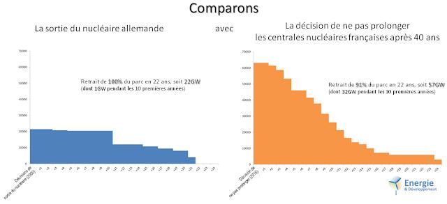 """La """"sortie du nucléaire"""" allemande est une transition lente comparée au retrait des centrales françaises"""