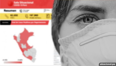 Covid-19 en Perú: sala situacional coronavirus Minsa