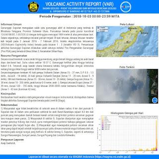 Laporan Harian Gunung Soputan dari Aplikasi Magma Indonesia