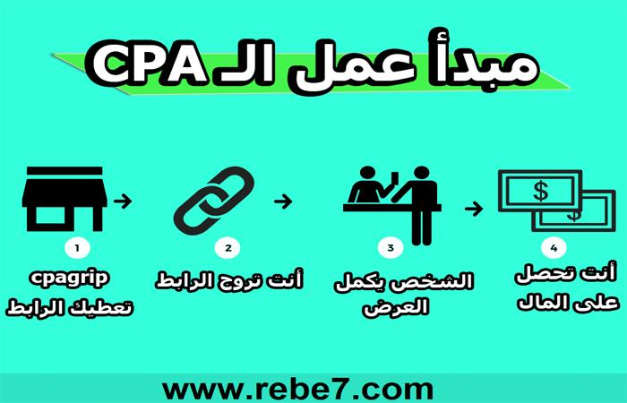 مبدأ CPA