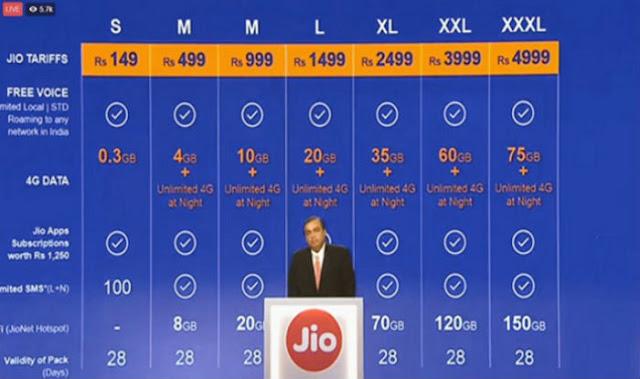 Mukesh Ambani Announce Jio 4G Cheapest Tariff Plan in India
