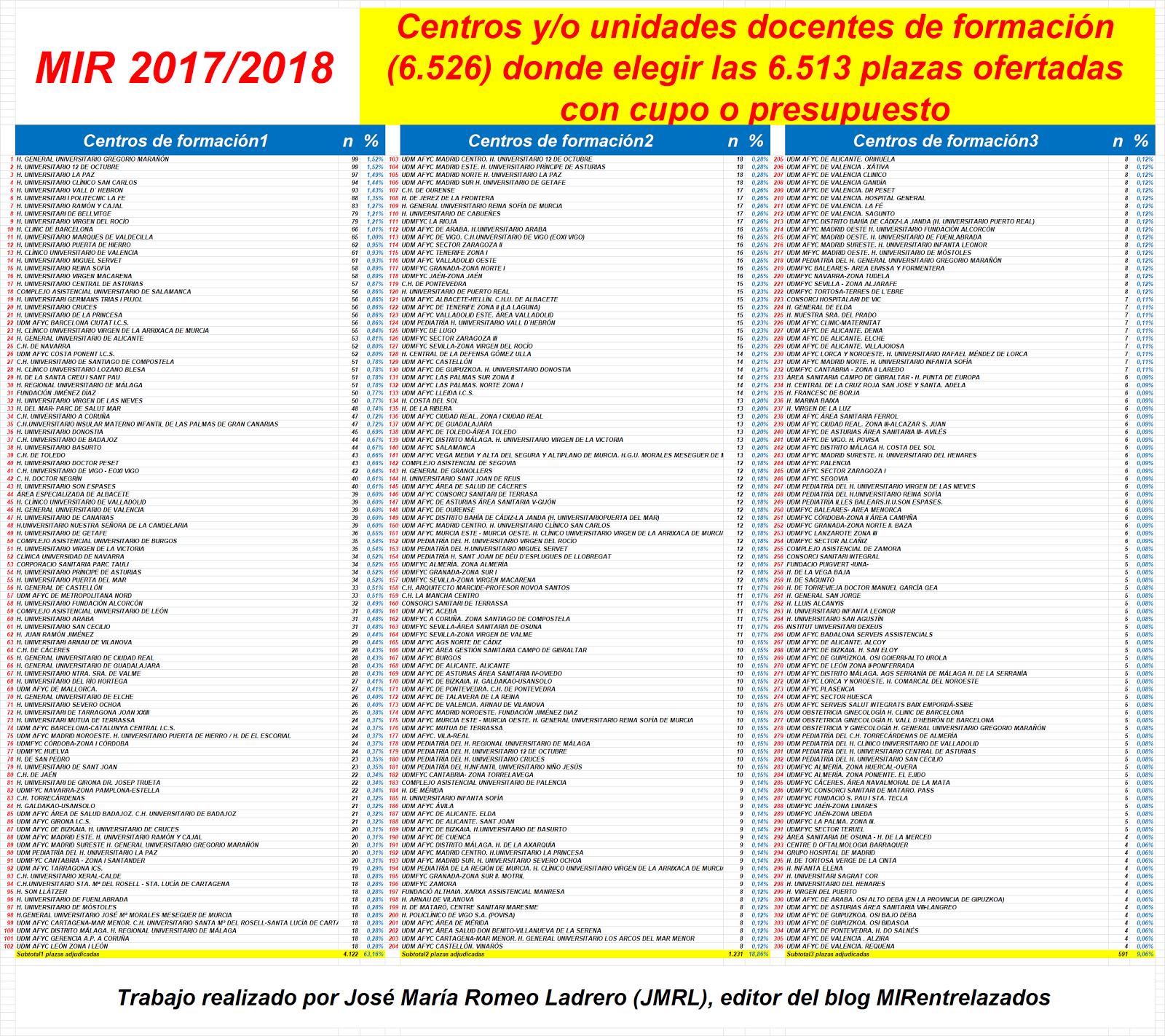 Mirentrelazados los lugares y centros o unidades for Convocatoria de plazas docentes 2017