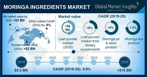 اتجاهات سوق مكونات المورينجا عالميا