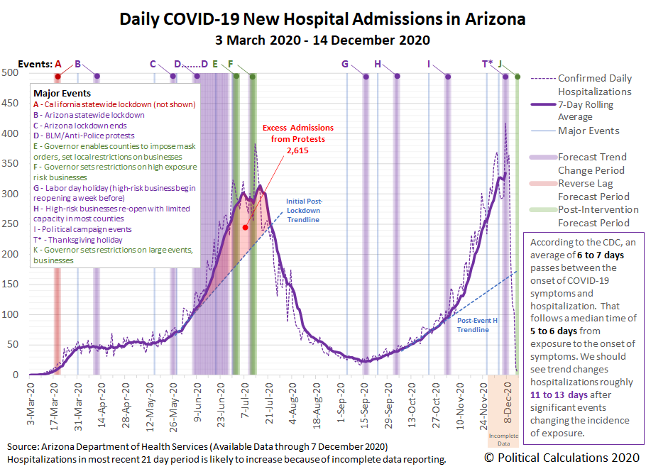 Arizona: COVID-19 New Hospital Admissions, 30 March 2020 - 14 December 2020