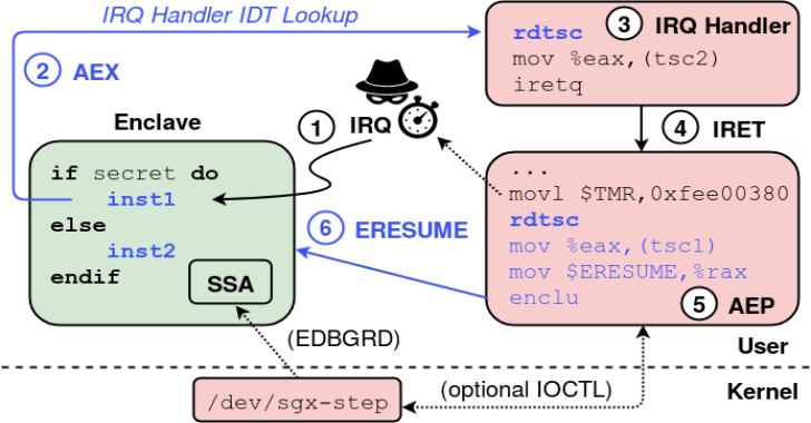 SGX-Step : A Practical Attack Framework For Precise Enclave Execution Control