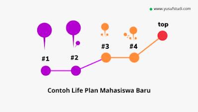 COntoh Life Mapping Life Plan untuk Mahasiswa Baru