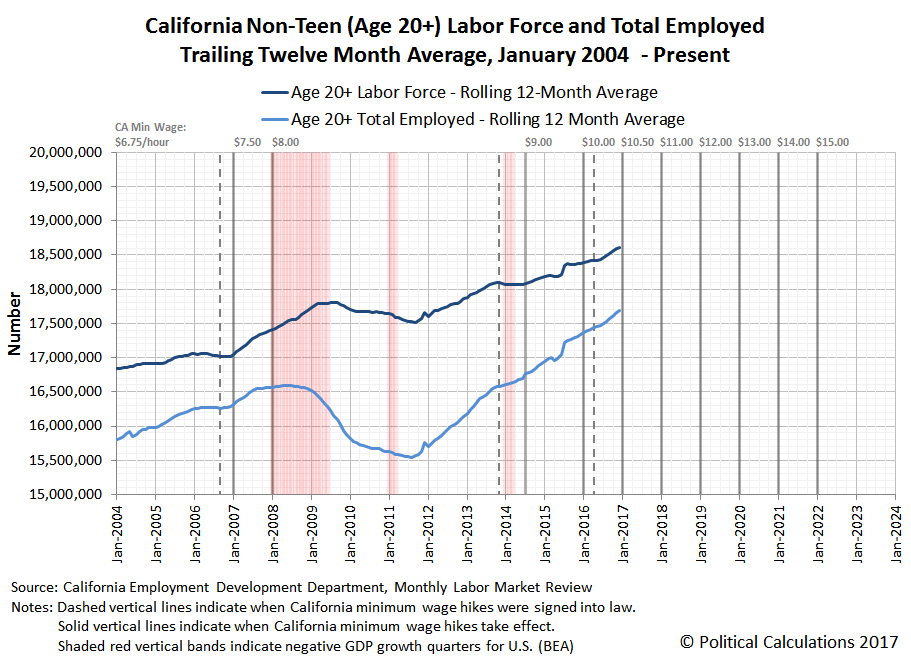 California Non-Teen (Age 20+) Labor Force and Total Employed, Trailing Twelve Month Average, January 2004 - December 2016
