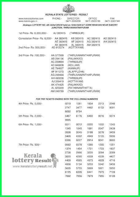 LIVE: Kerala Lottery Result 19-02-2020 Akshaya AK-433 Lottery Result