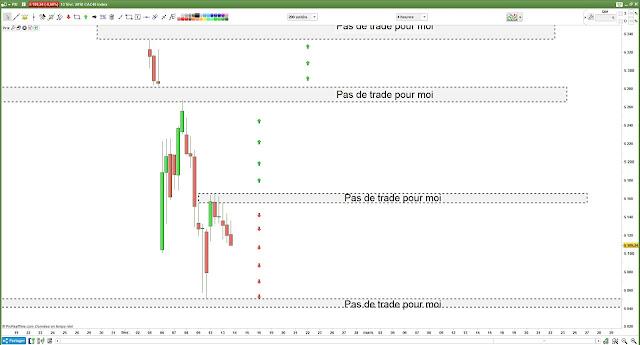 Matrice de trading pour mercredi [14/02/18] #cac40 $cac