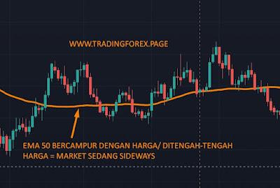 strategi moving average untuk trading harian