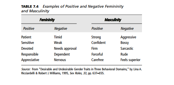 Positive Femininity is Patient, Sensitive, Devoted, Responsible and Appreciative. Negative Femininity is Timid, Weak, Needs Approval, Dependent and Nervous. Positive Masculinity is Strong, Confident, Firm, Forceful, Carefree. Negative Masculinity is Aggressive, Bossy, Sarcastic, Rude and Feels Superior.