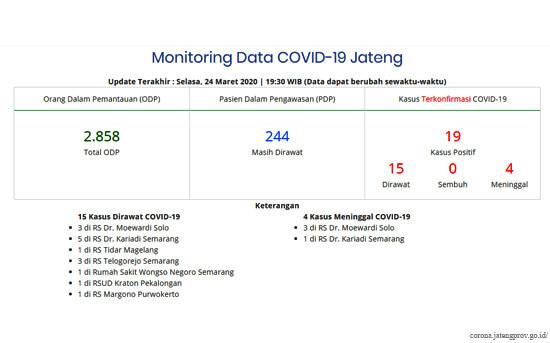 Update COVID-19 Jateng: 19 Kasus, 4 Meninggal dan 15 dalam Perawatan