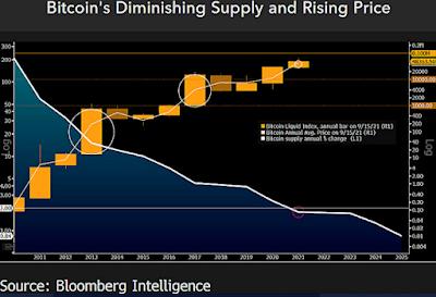 Биржевой баланс биткоина упал до трехлетнего минимума